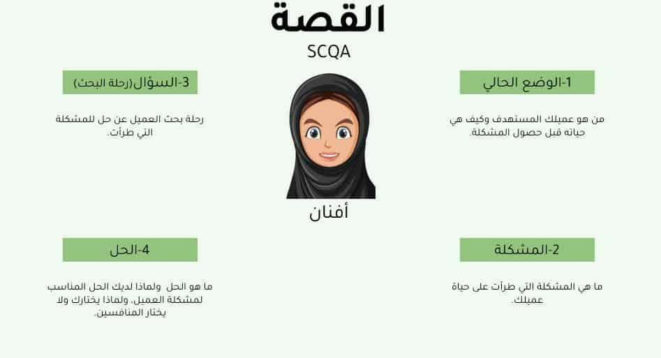 القصة SCQA